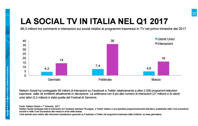 Social-tv-q1-17-nielsen