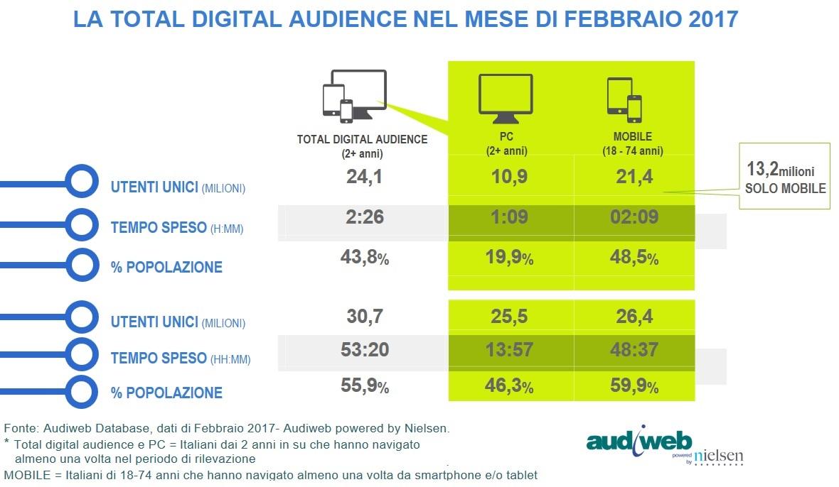 Total_Digital_Audience_feb-17-1