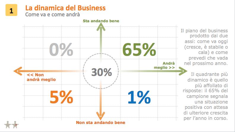 dinamica-business