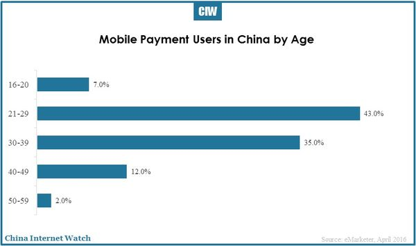 china-mobile-payment-users-first-tier-second-tier-01