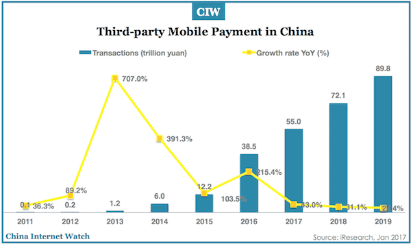 third-party-mobile-payment-china-2011-2019
