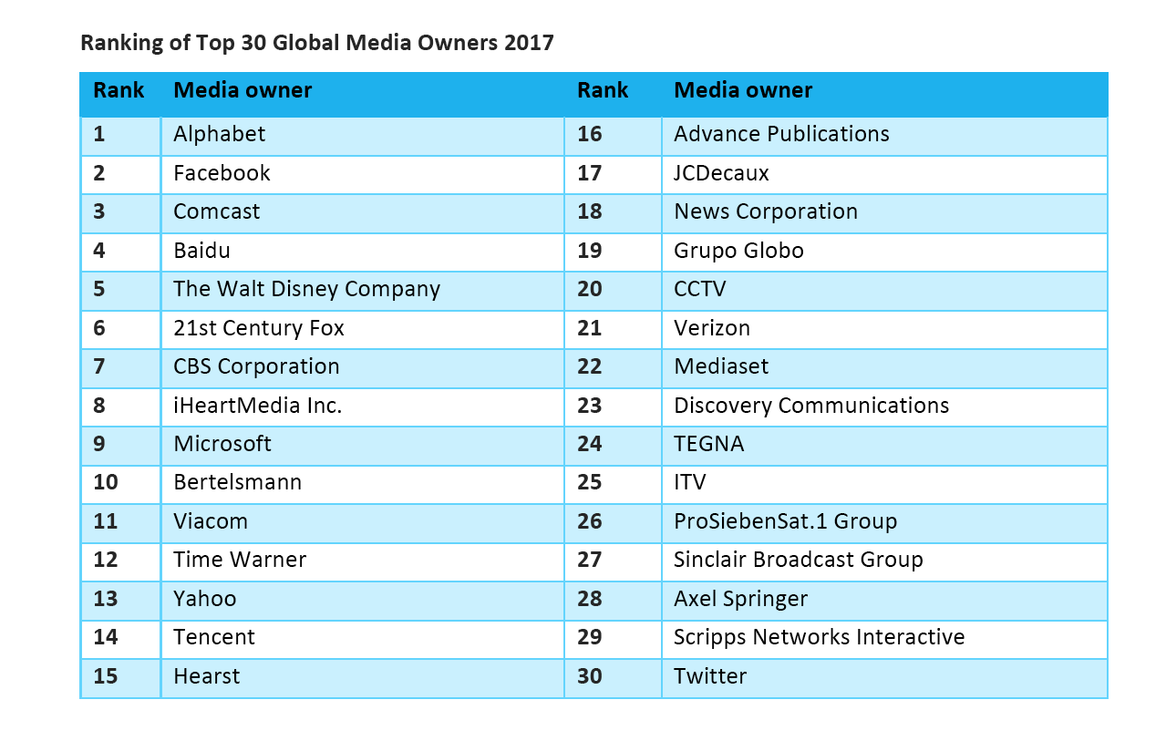 top-30-media-owner-zenith