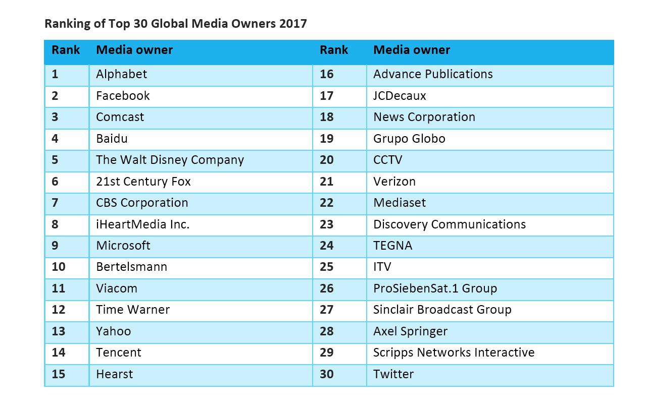 top-30-media-owner-zenith