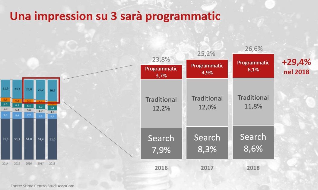 assocom-programmatic-2018