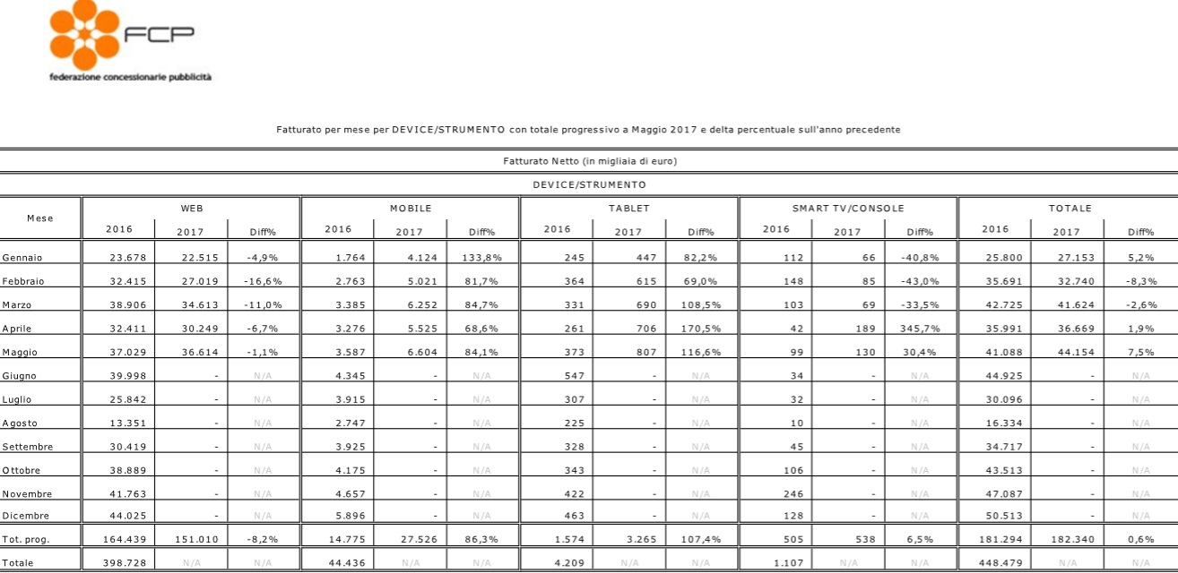 fcp-assointernet-05-17