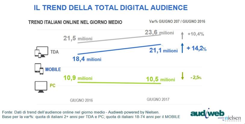 Audiweb-Total-Digital-Audience-giugno16-17