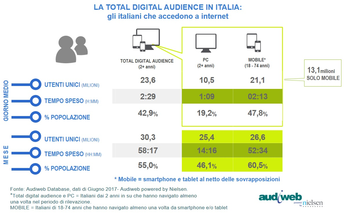 Total-Digital-Audience_Giugno2017