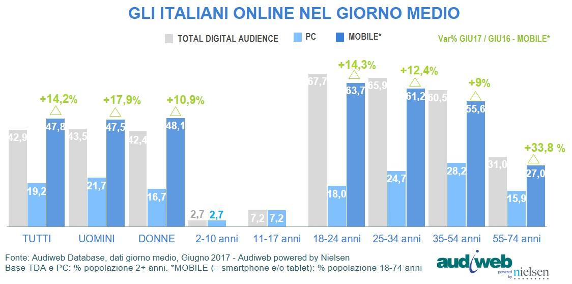 Total-Digital-Audience_profilo_Giugno_2017