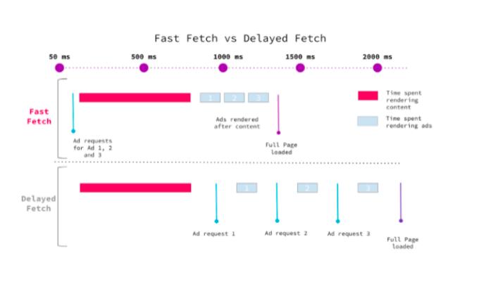 amp-fast-fetch