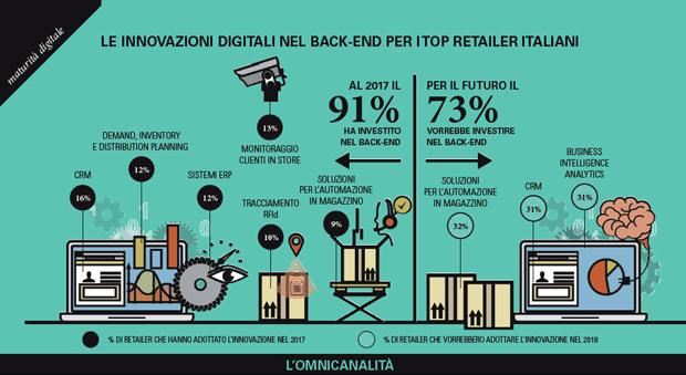 retail-digitale-2