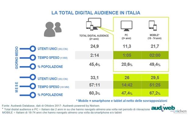 Audiweb-Total-Digital-Audience-Ottobre