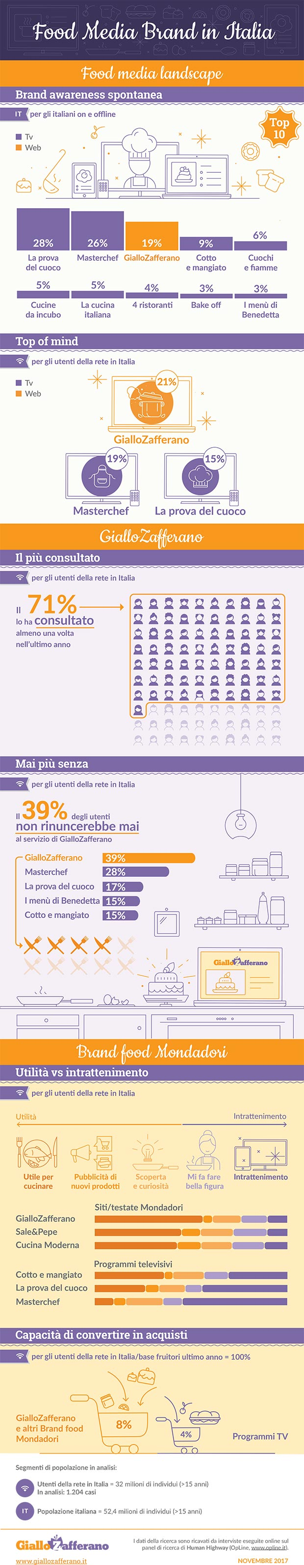 infografica-food-media-brands-giallozafferano