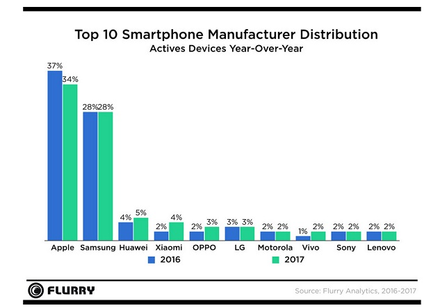 flurry-smartphone-marchi