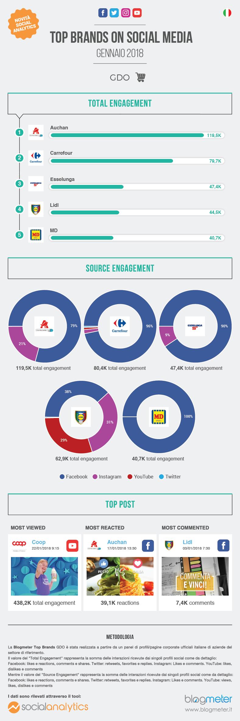 infografica-blogmeter-gdo