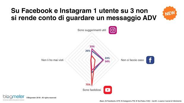Italiani e Social Media, la ricerca Blogmeter