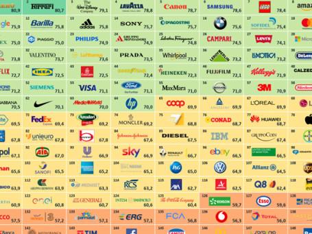 La classifica sulla reputazione delle 150 aziende più apprezzate dagli italiani