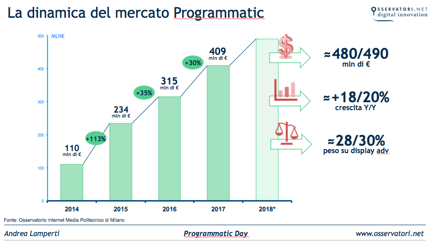 programmatic-trend
