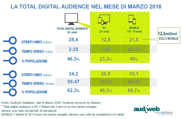 Total_Digital_Audience_marzo-18
