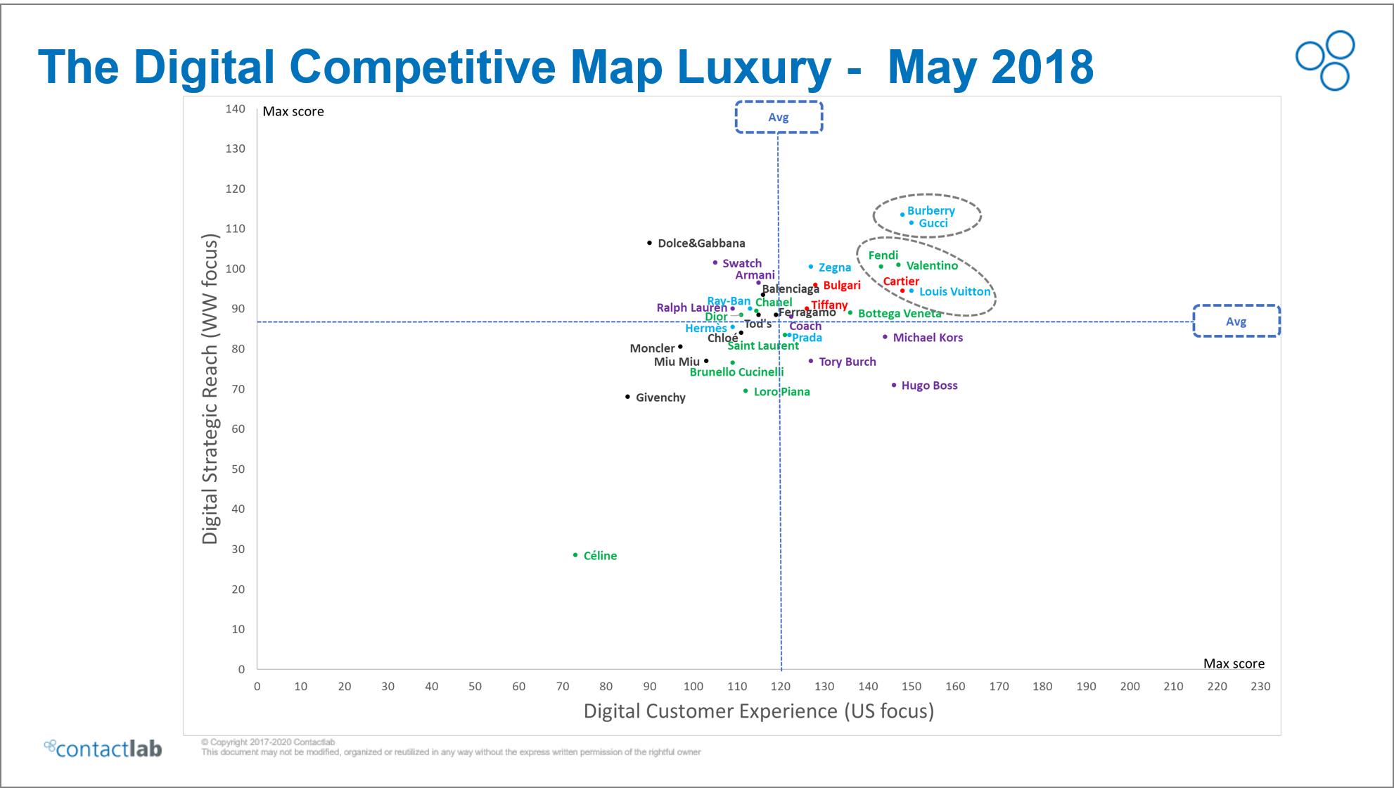 digital-competitive-map-luxury-contactlab