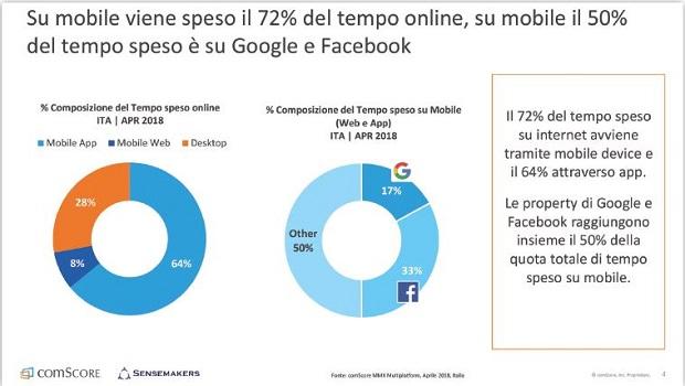 mobile-google-facebook