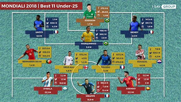 Mondiali-2-ISayData