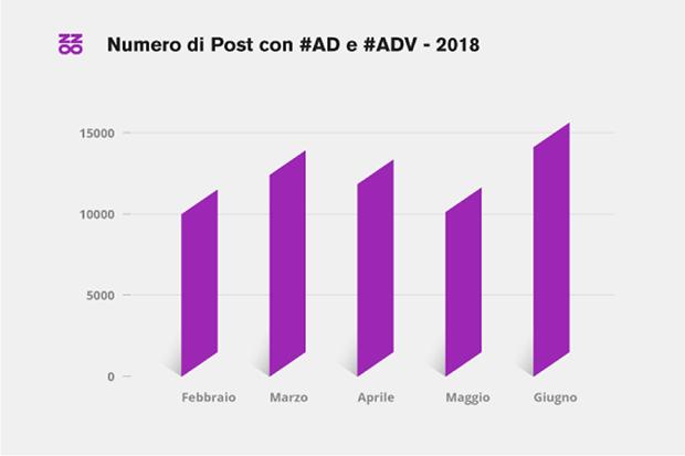 Numero-post-ad-adv-buzzoole