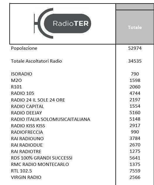ascolti-radio
