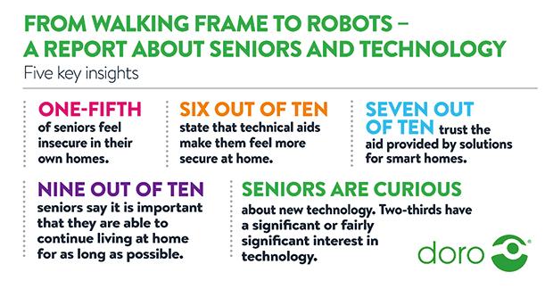Doro-ricerca-over-65-tecnologie