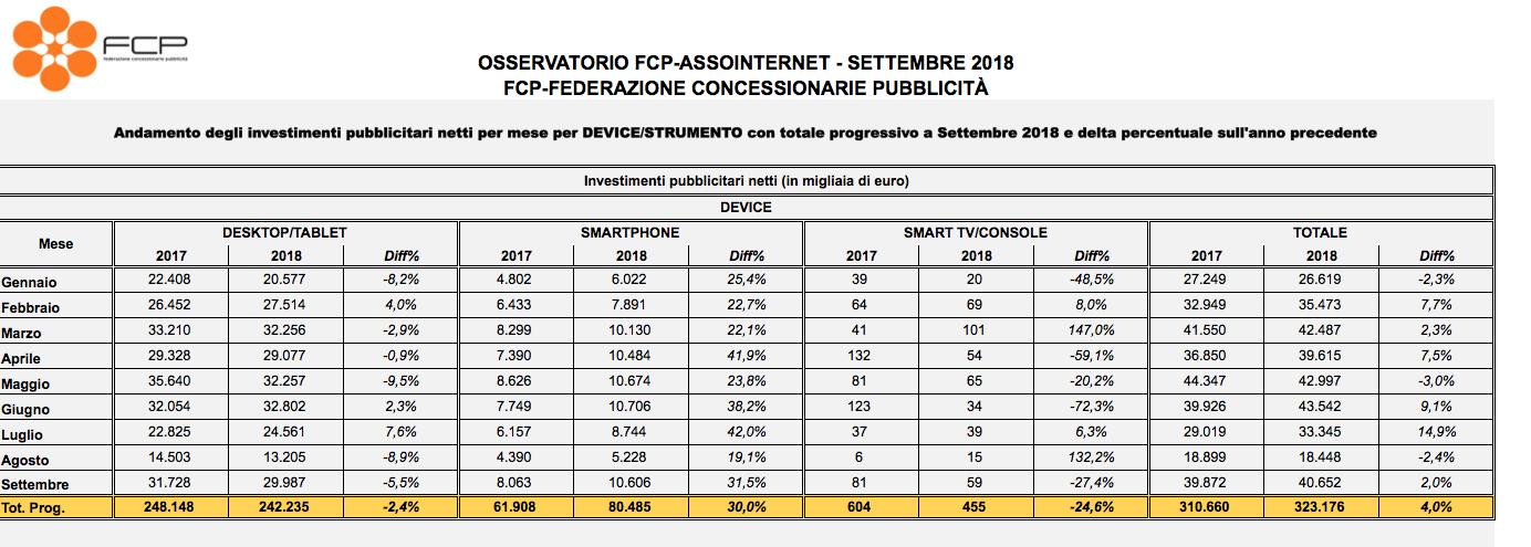 assointernet-settembre-2018