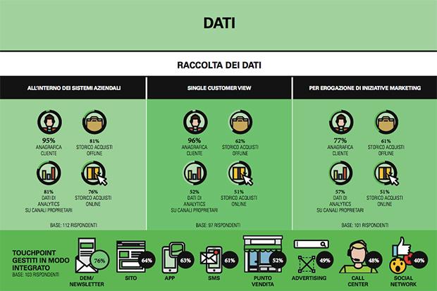 Dati-Omnichannel-PoliMi