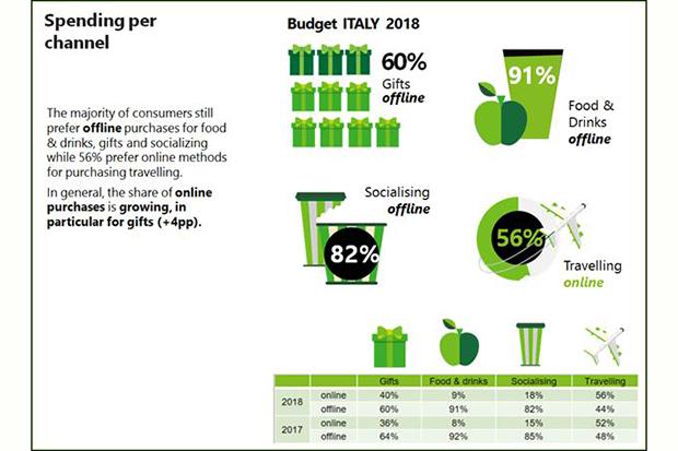 Deloitte-spesa-natale-tipologia