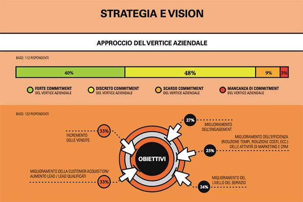 Strategia-vision-omnichannel-Polimi