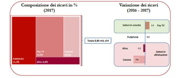 Composizione-ricavi-tv-2013-17