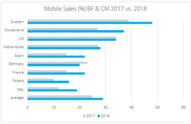 Mobile-Sales-Black-Days-Tradedoubler
