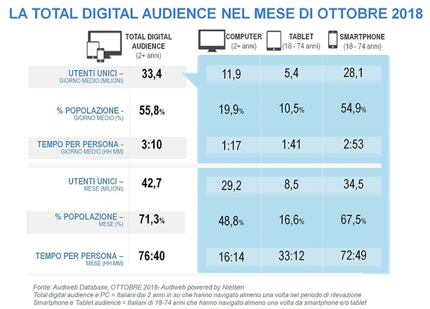 Total-Digital-Audience-ottobre-2018