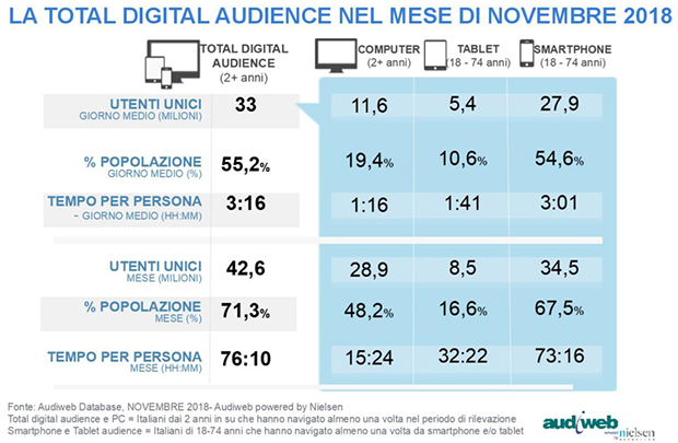 Audiweb-Total-Digital-Audience-Nov2018