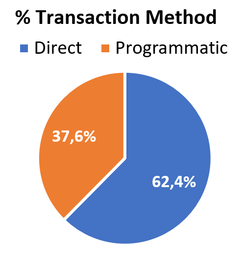 Transaction method