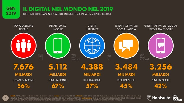 WeAreSocial_Digital2019global