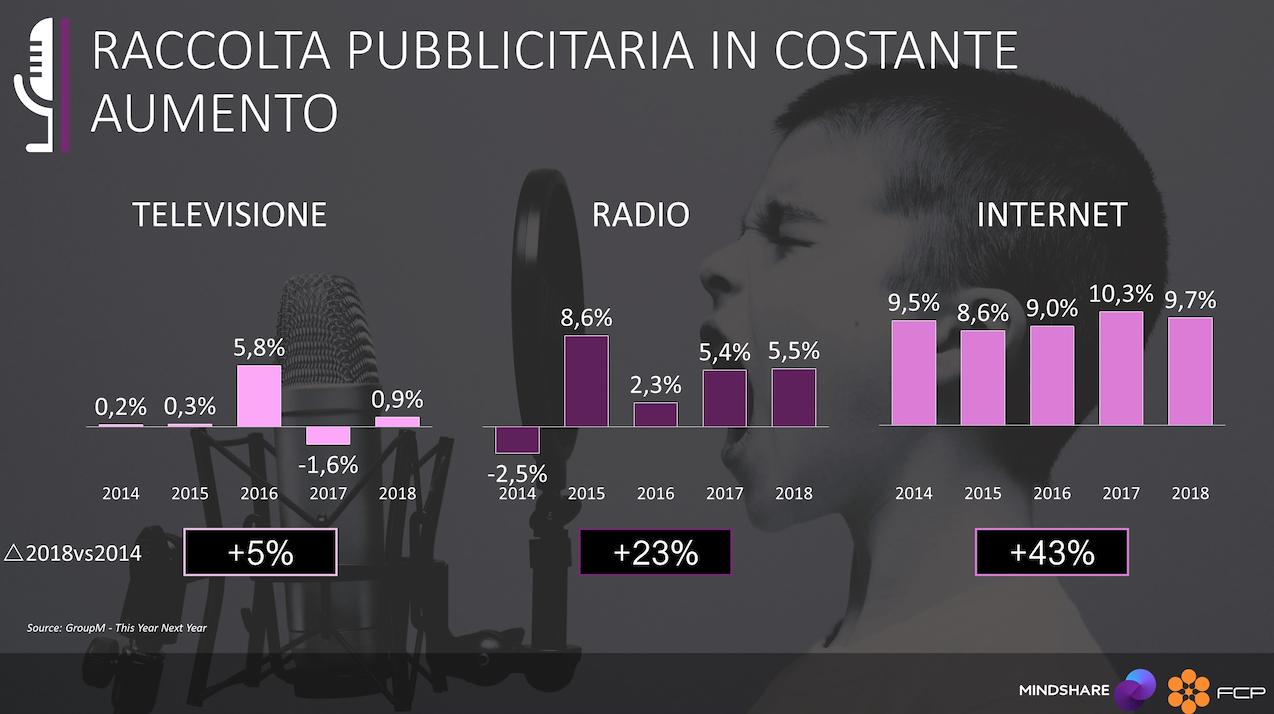 pubblicità-radio-web-tv
