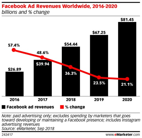 FB-revenue-2020