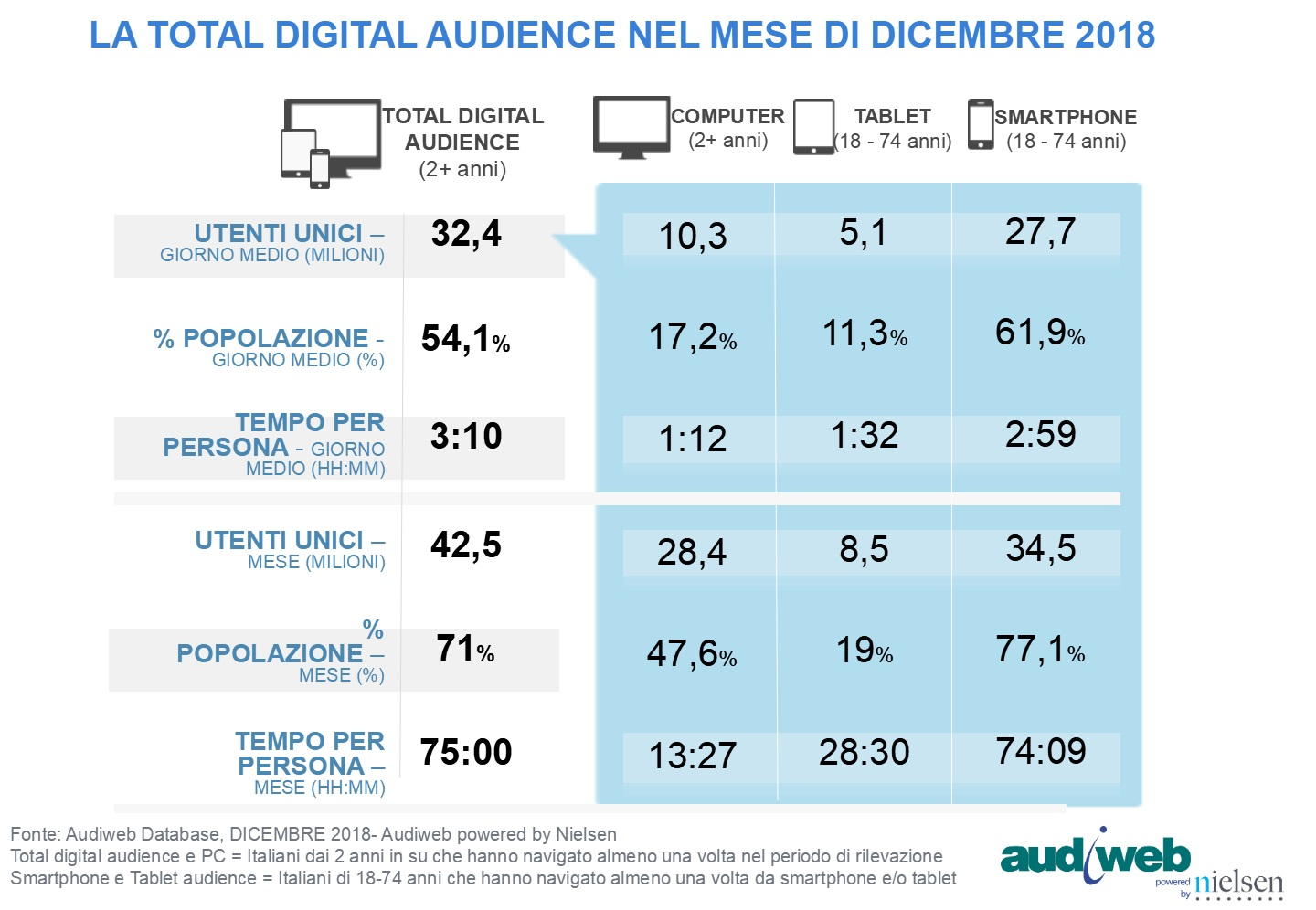 TotalDigitalAudience_dicembre2018