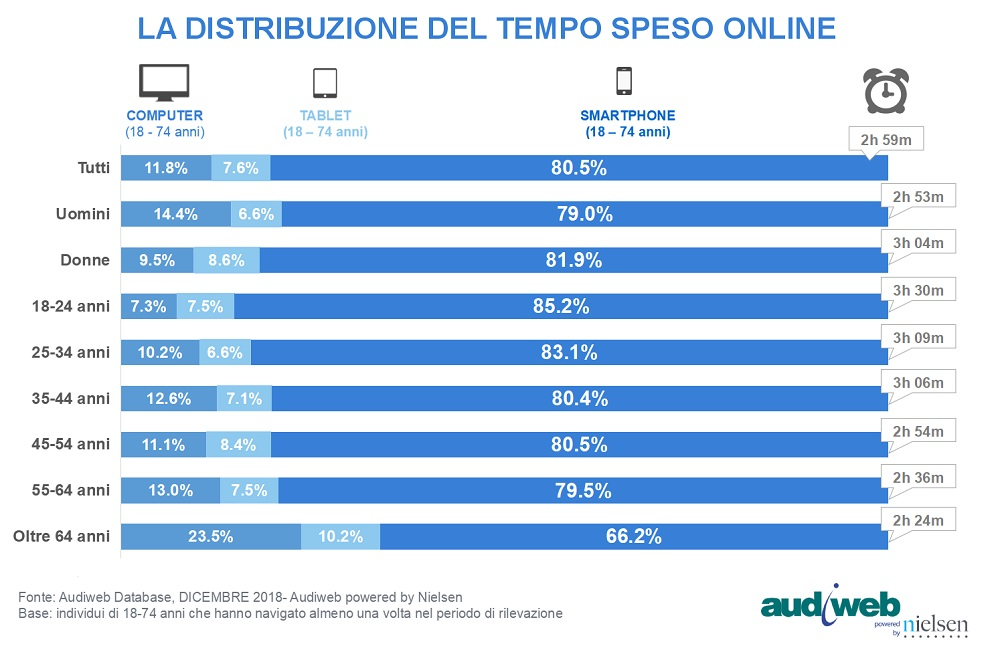 TotalDigitalAudience_dicembre2018_tempo