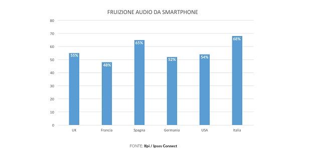 Fruizione-Digital-Audio