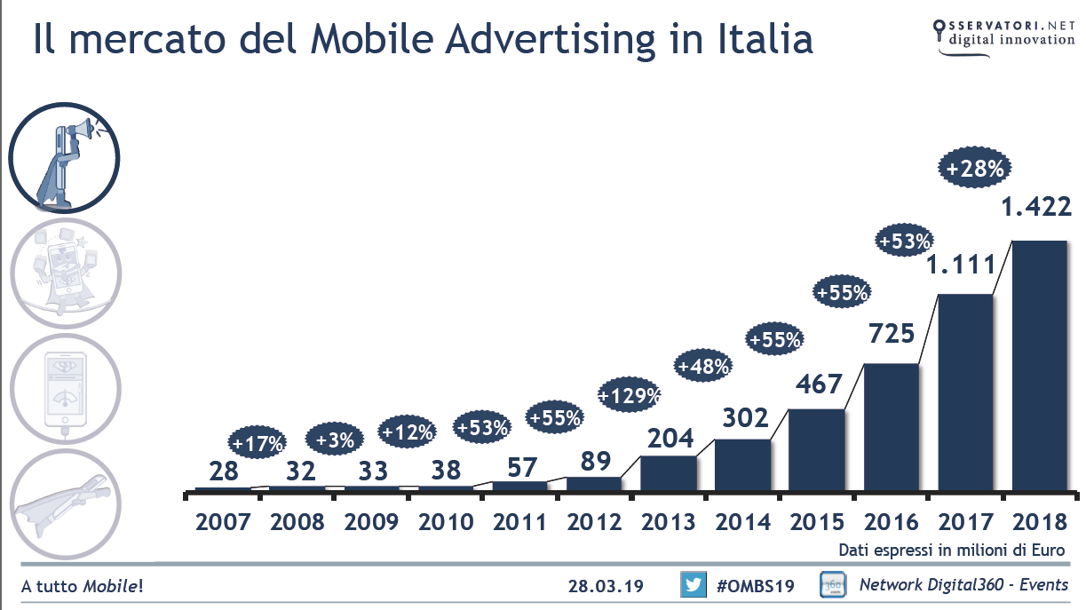 mobile-advertising-trend