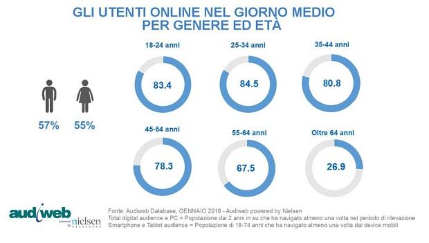 utenti-online-giornomedio_gen-19