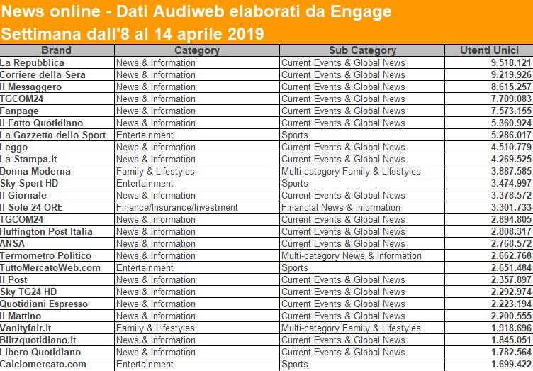 audiweb-week-aprile-19