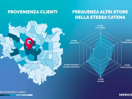 Beintoo-Location IntelligencePlatform