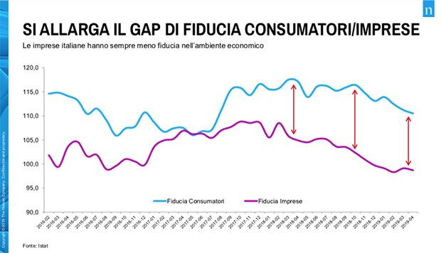 Gap-fiducia-Nielsen-2019