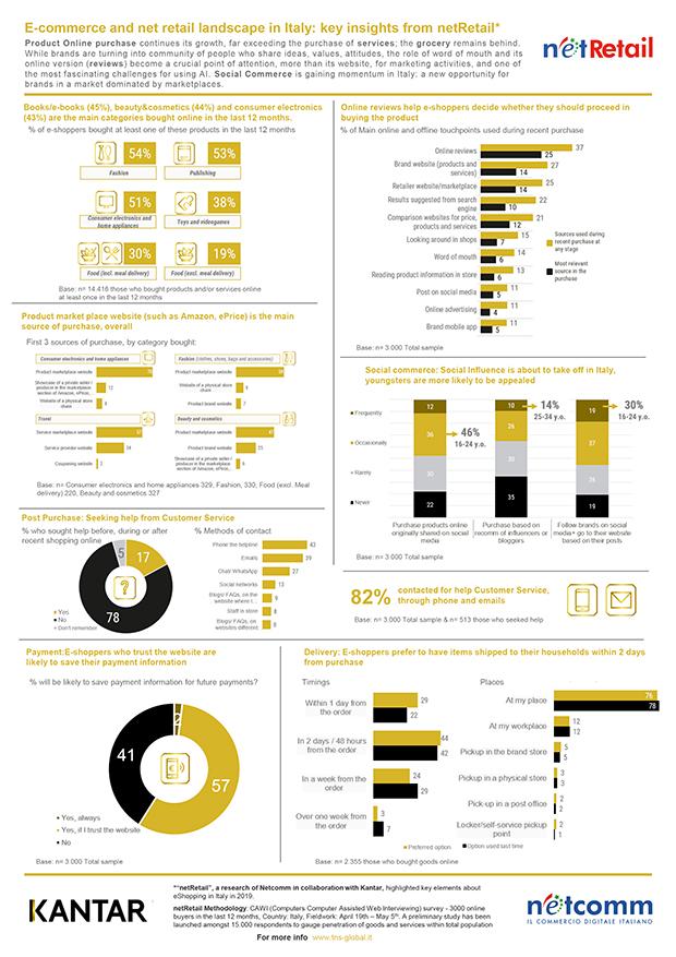 KANTAR-NetComm-netRetail-infografica2019