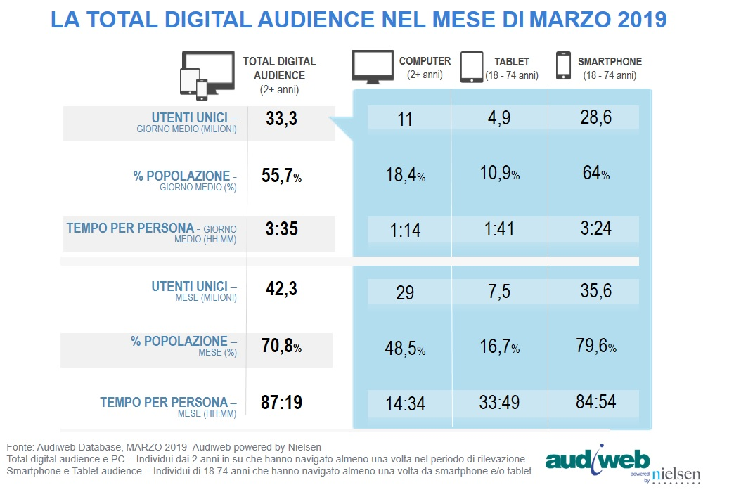 TotalDigitalAudience_marzo2019